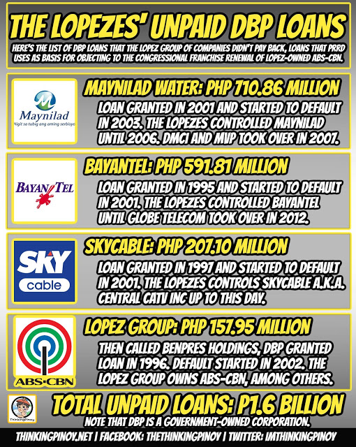 DBP Loans of ABS-CBN