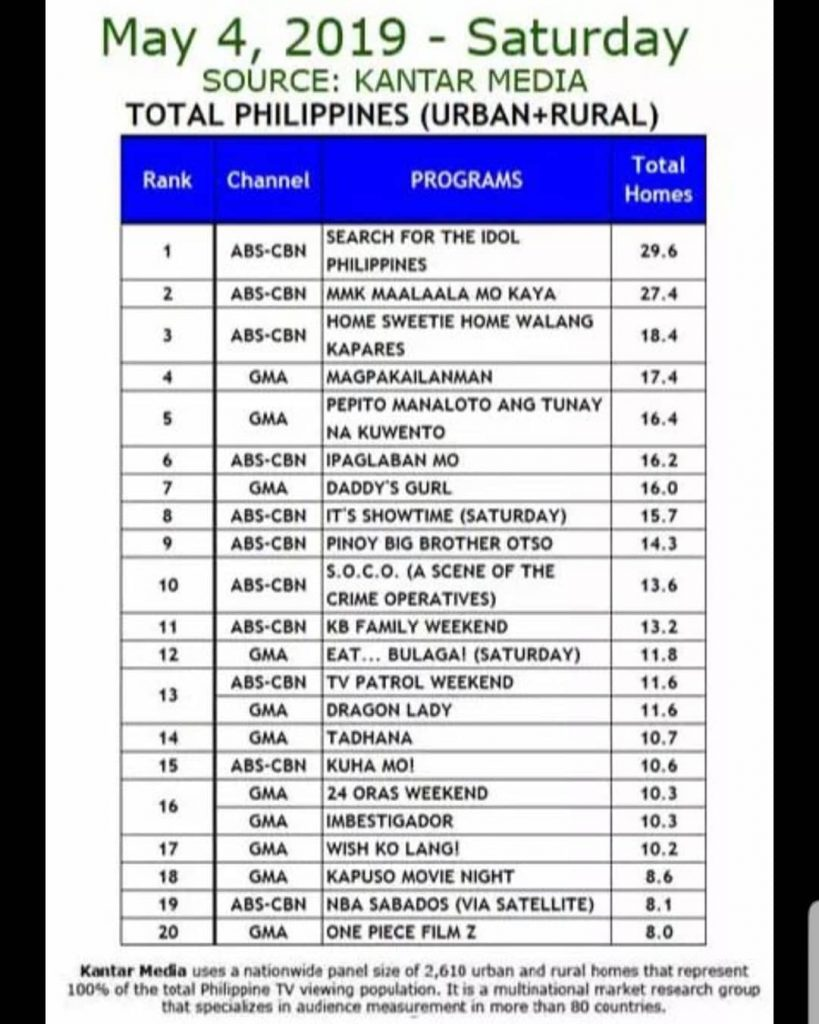 TV Ratings (Kantar): May 4, 2019 - Bored Productive