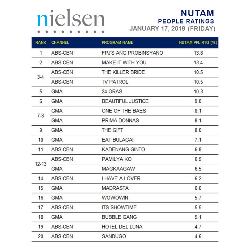 NUTAM People Ratings last January 17, 2020